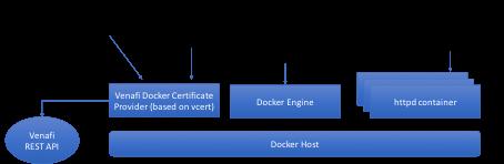Info: Venafi Docker Key & Certificate Management Container